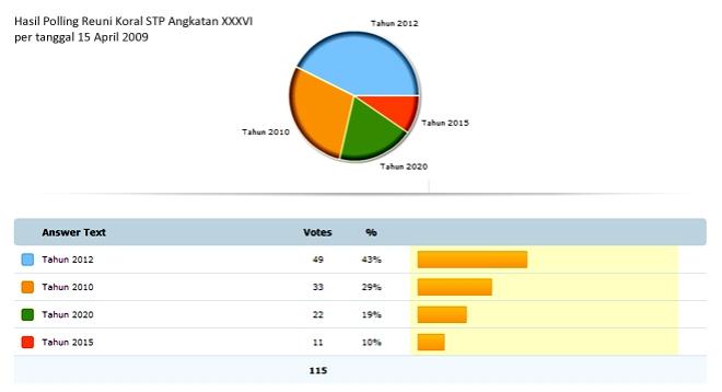Hasil Polling Reuni Koral STP Angkatan XXXVI